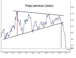 despre bani petrol