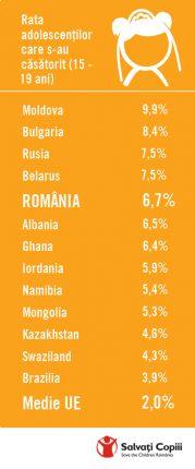 Infografic Salvati Copiii - Global - casatorii